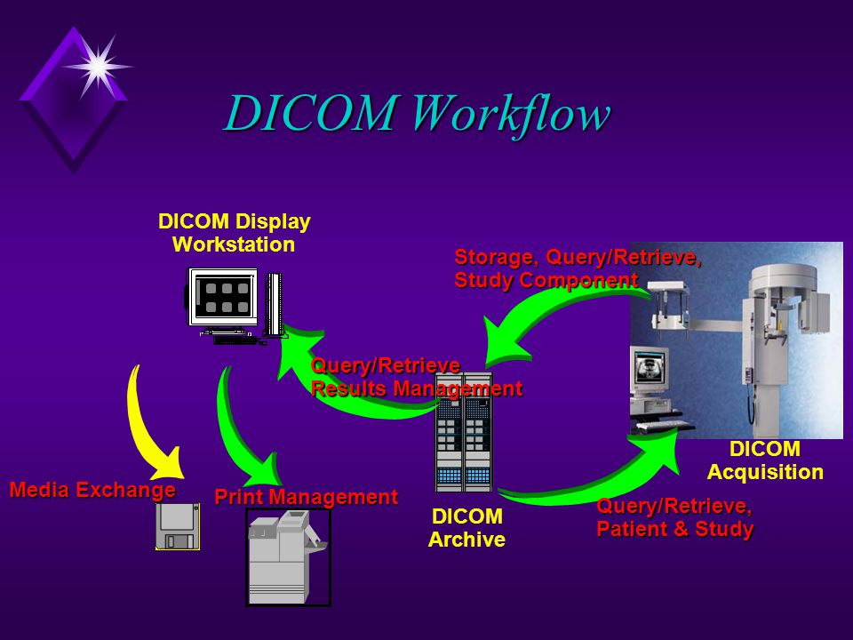 DICOM Workflow DICOM Display Workstation Storage, Query/Retrieve,