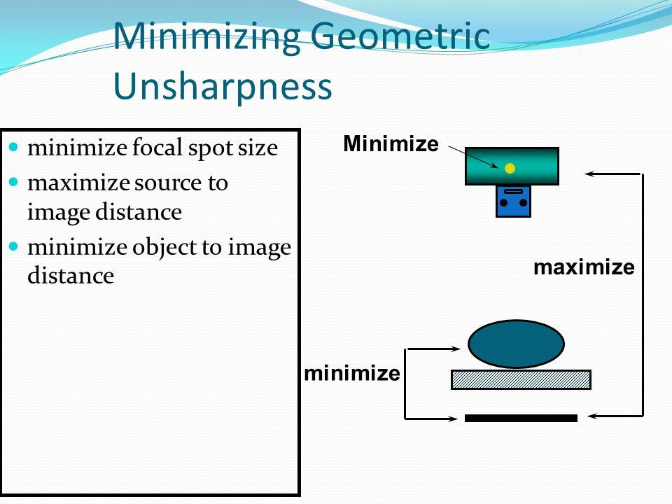 Minimizing Geometric Unsharpness