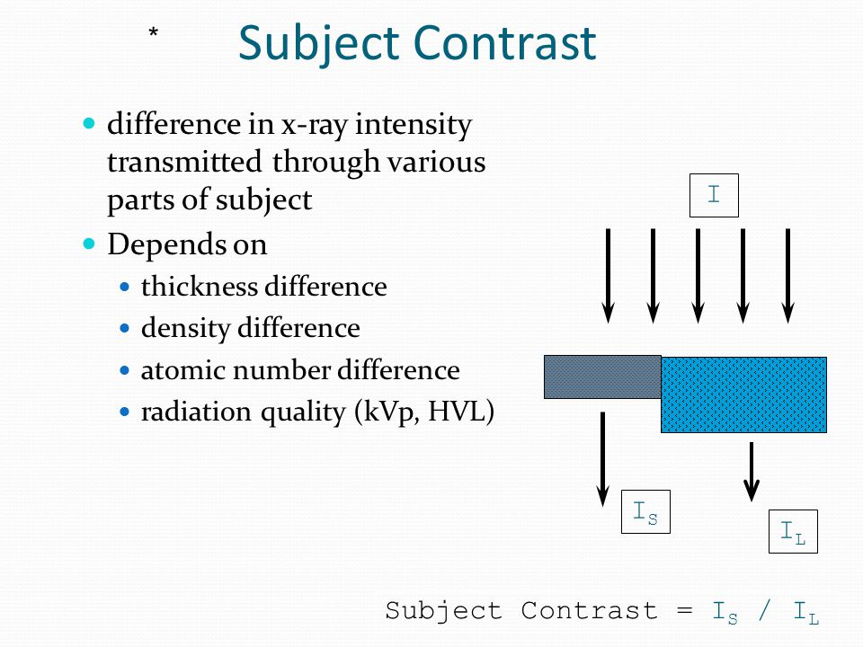 Subject Contrast * difference in x-ray intensity transmitted through various parts of subject. Depends on.