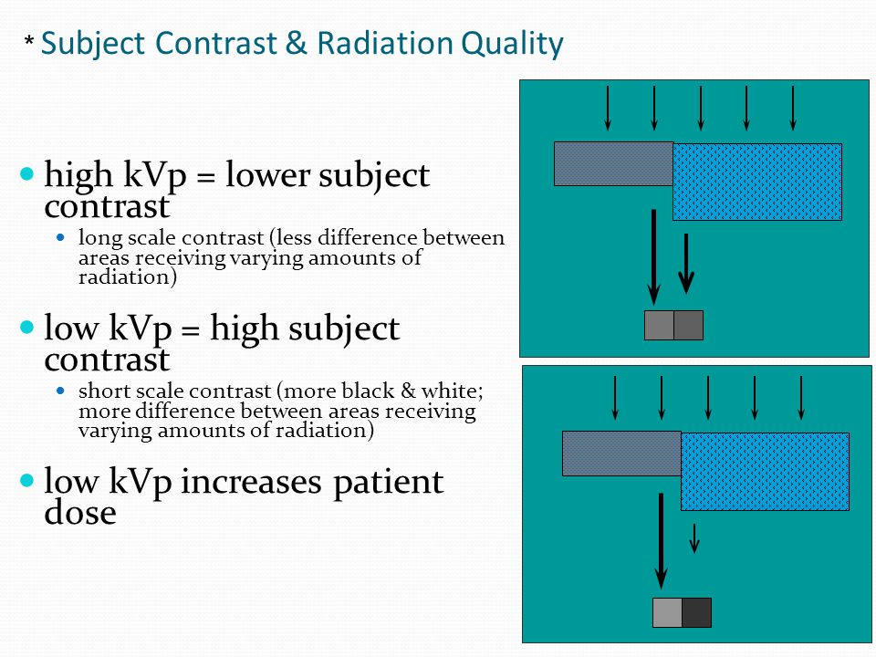 Subject Contrast & Radiation Quality