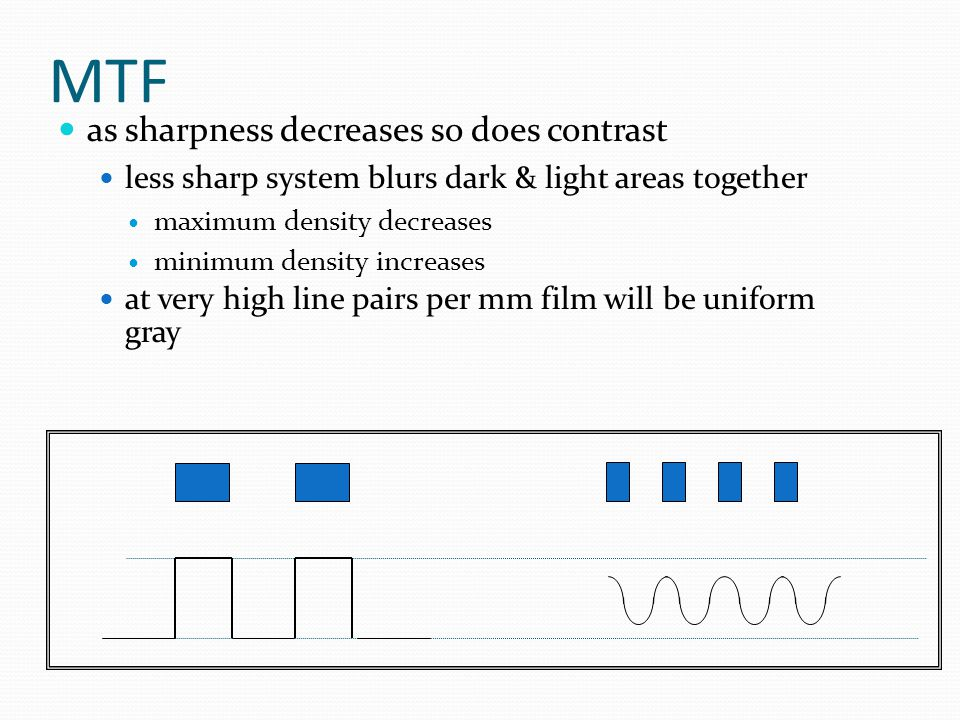 MTF as sharpness decreases so does contrast