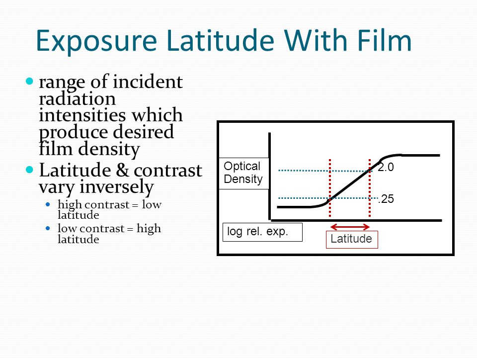 Exposure Latitude With Film