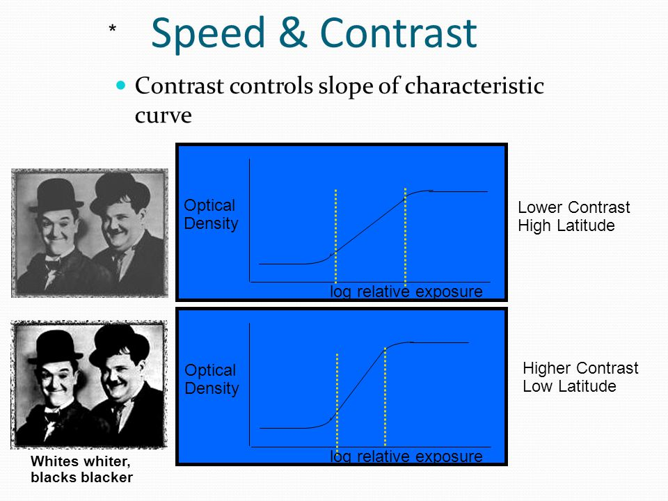 Speed & Contrast Contrast controls slope of characteristic curve *