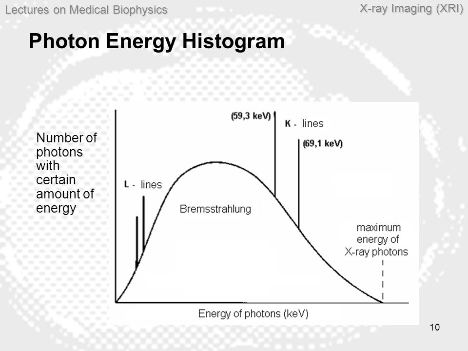 Photon Energy Histogram