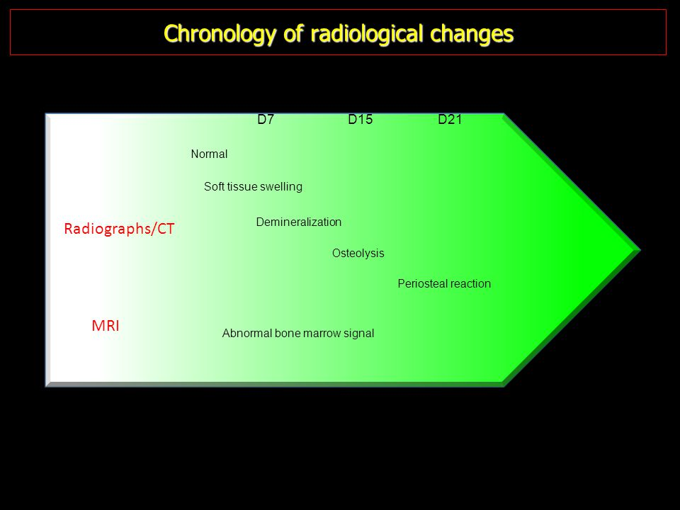 Chronology of radiological changes
