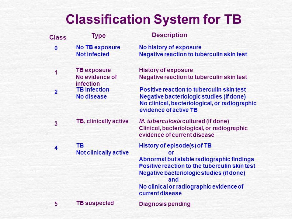 Classification System for TB