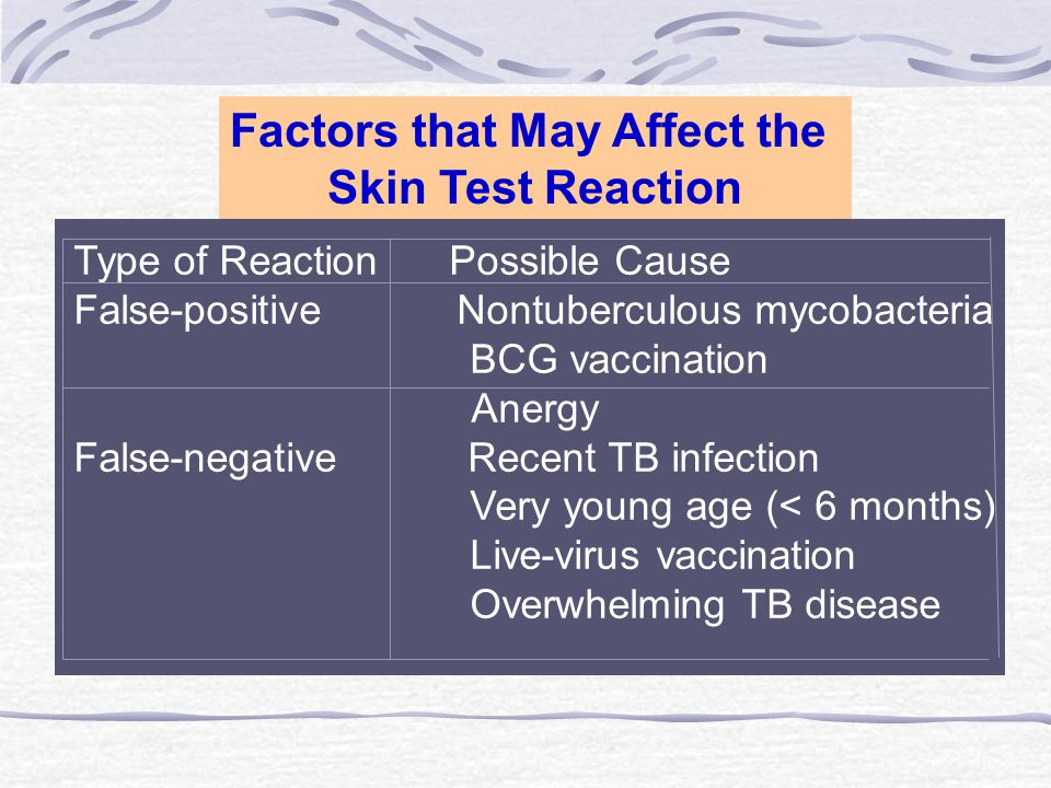 Factors that May Affect the