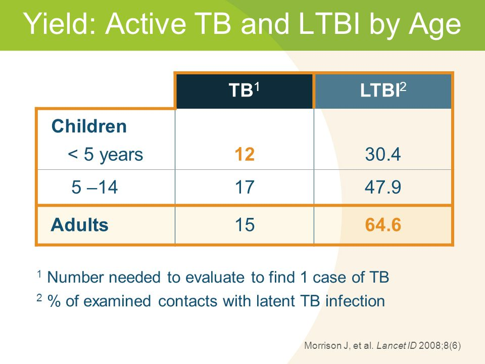 Yield: Active TB and LTBI by Age