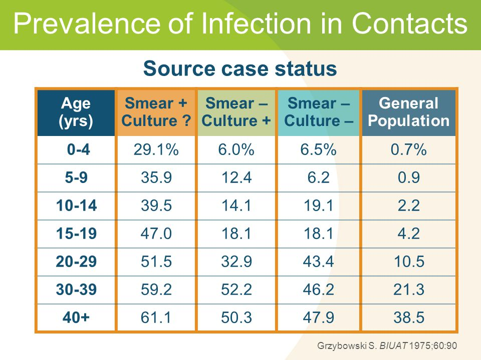 Prevalence of Infection in Contacts