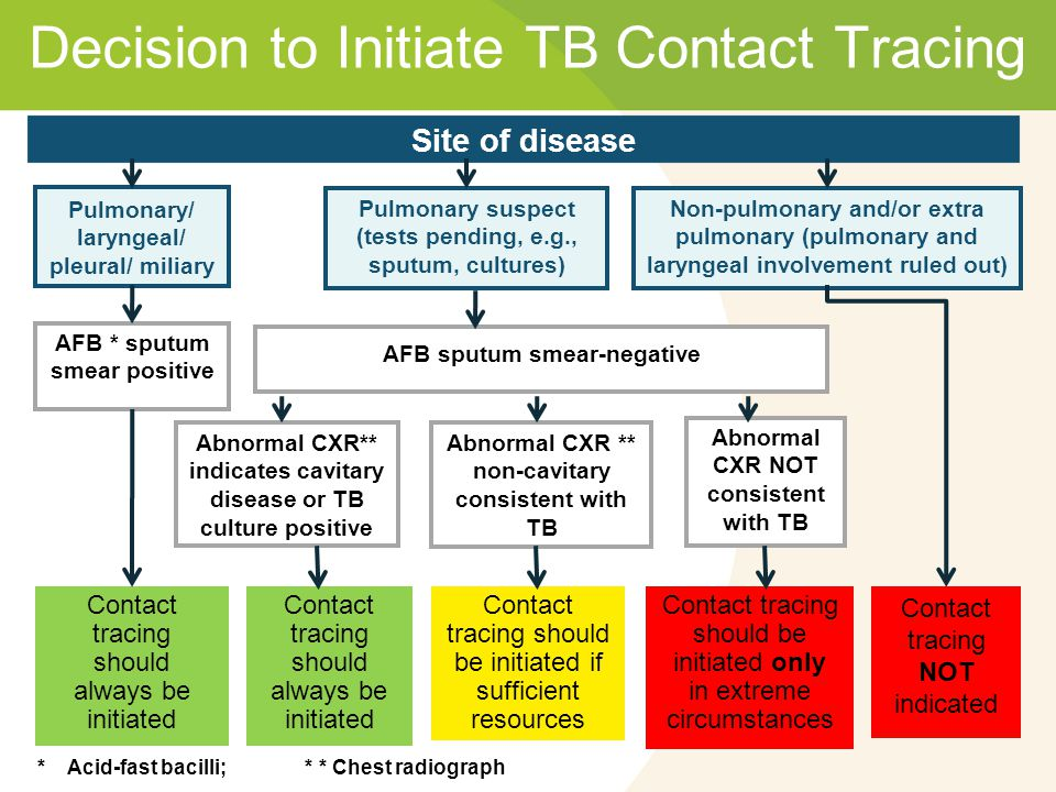 Decision to Initiate TB Contact Tracing