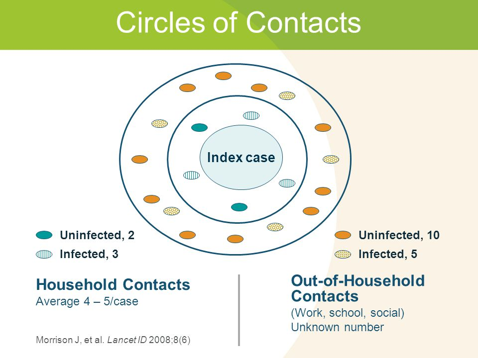 Circles of Contacts Household Contacts Out-of-Household Contacts