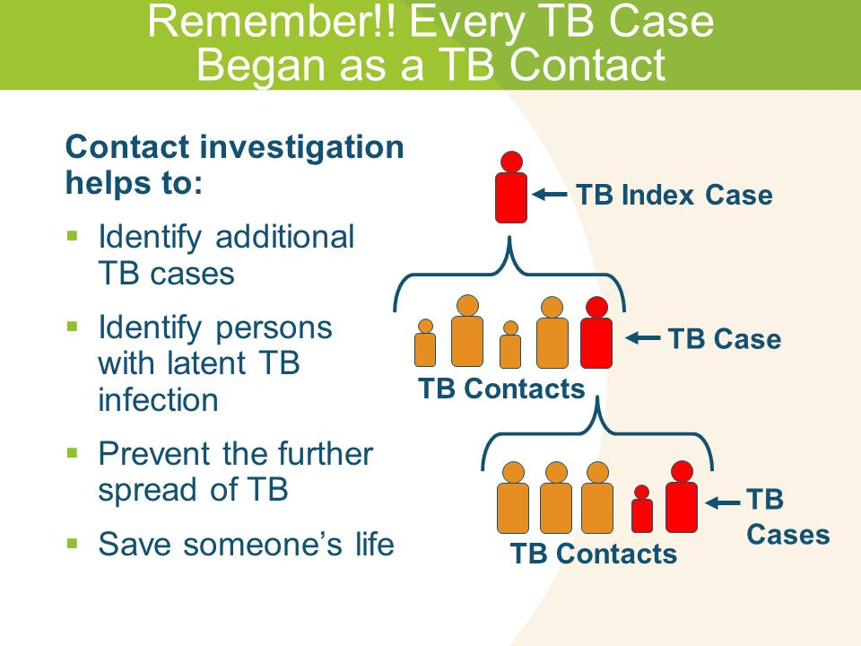 Remember!! Every TB Case Began as a TB Contact