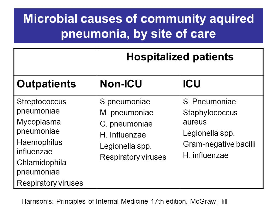 Microbial causes of community aquired pneumonia, by site of care
