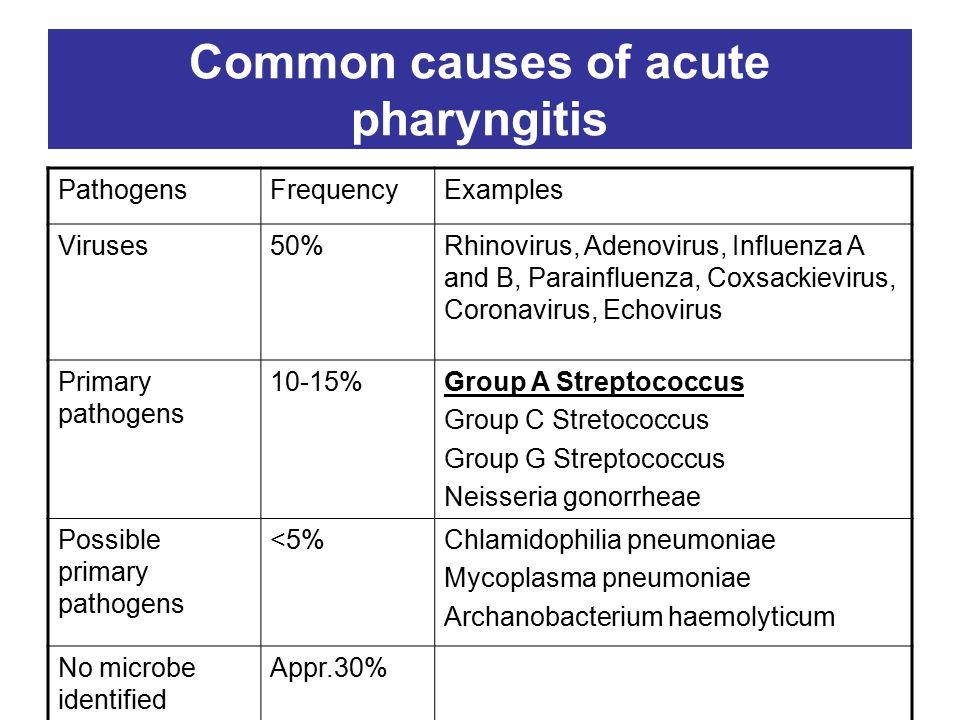 Common causes of acute pharyngitis