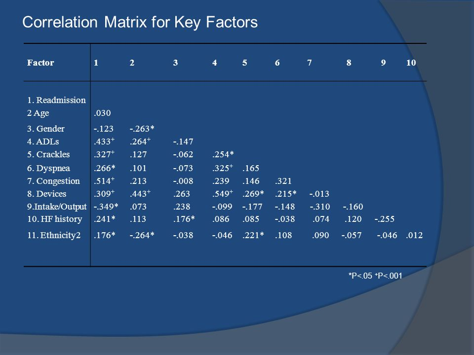 Correlation Matrix for Key Factors