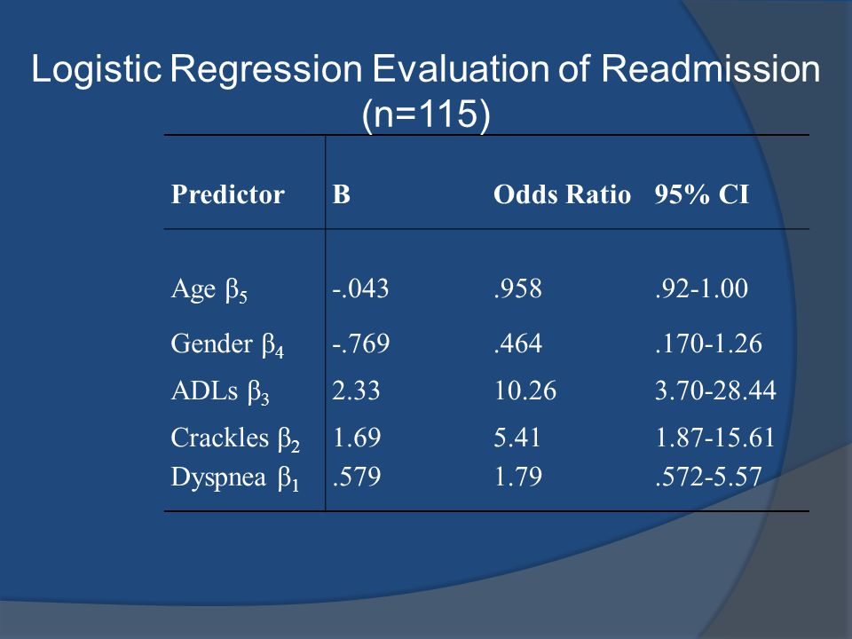 Logistic Regression Evaluation of Readmission