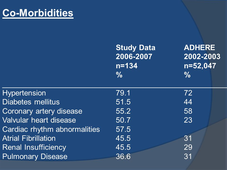 Co-Morbidities Study Data ADHERE 2006-2007 2002-2003 n=134 n=52,047