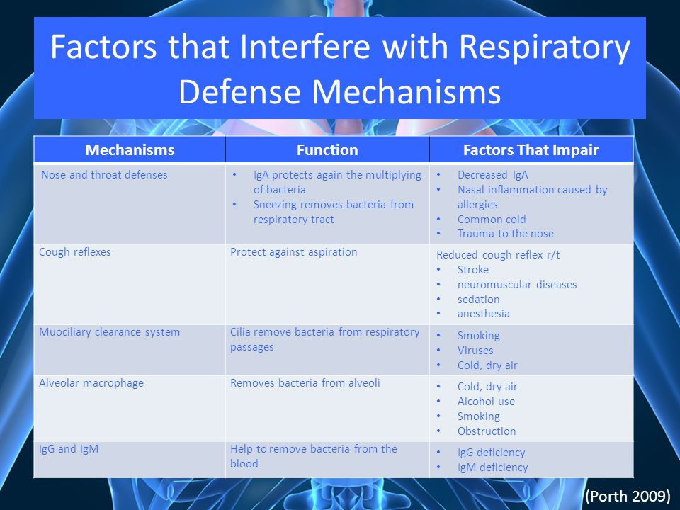 Factors that Interfere with Respiratory Defense Mechanisms