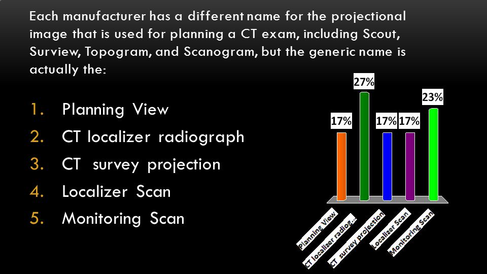 CT localizer radiograph CT survey projection Localizer Scan