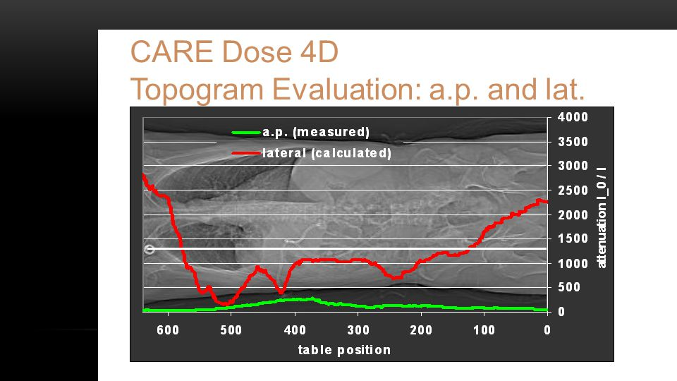 CARE Dose 4D Topogram Evaluation: a.p. and lat.