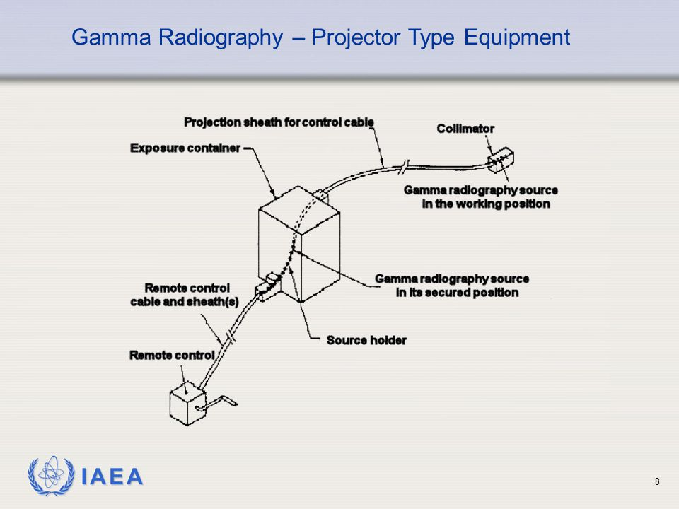 Gamma Radiography – Projector Type Equipment