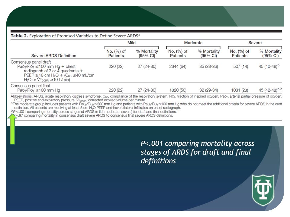 P<.001 comparing mortality across stages of ARDS for draft and final definitions