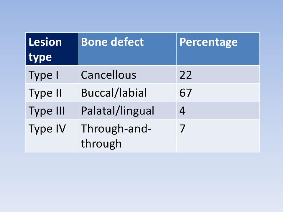 Lesion type Bone defect. Percentage. Type I. Cancellous. 22. Type II. Buccal/labial. 67. Type III.