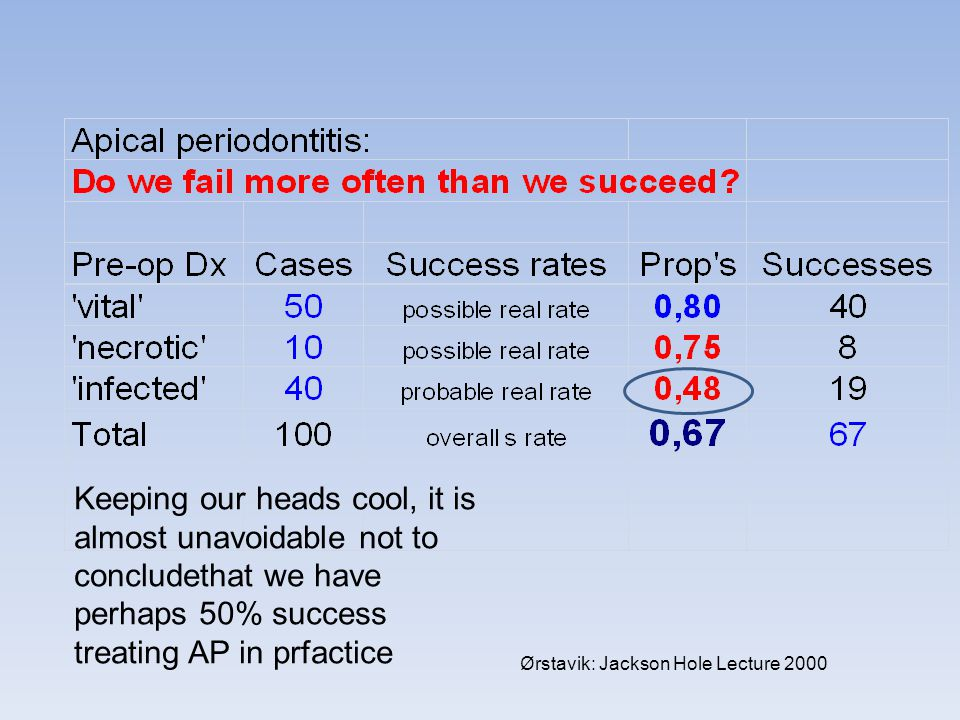 Keeping our heads cool, it is almost unavoidable not to concludethat we have perhaps 50% success treating AP in prfactice
