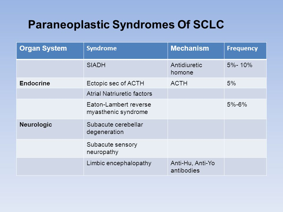 Paraneoplastic Syndromes Of SCLC