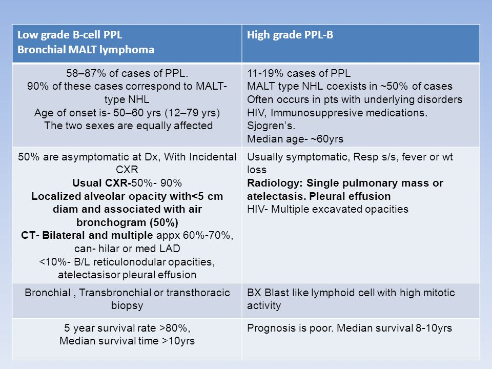 Bronchial MALT lymphoma High grade PPL-B