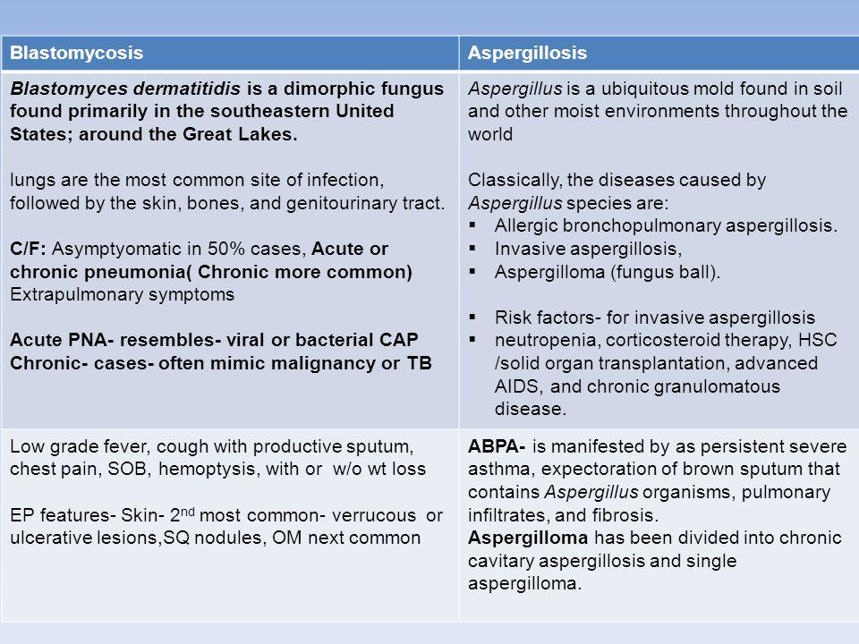 Blastomycosis Aspergillosis.