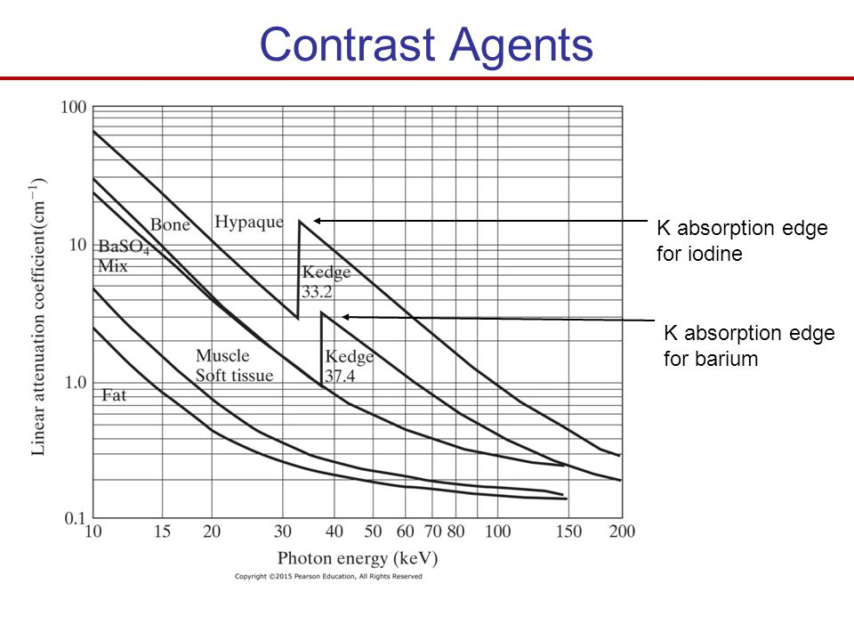 Contrast Agents K absorption edge for iodine K absorption edge