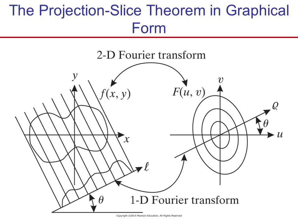 The Projection-Slice Theorem in Graphical Form
