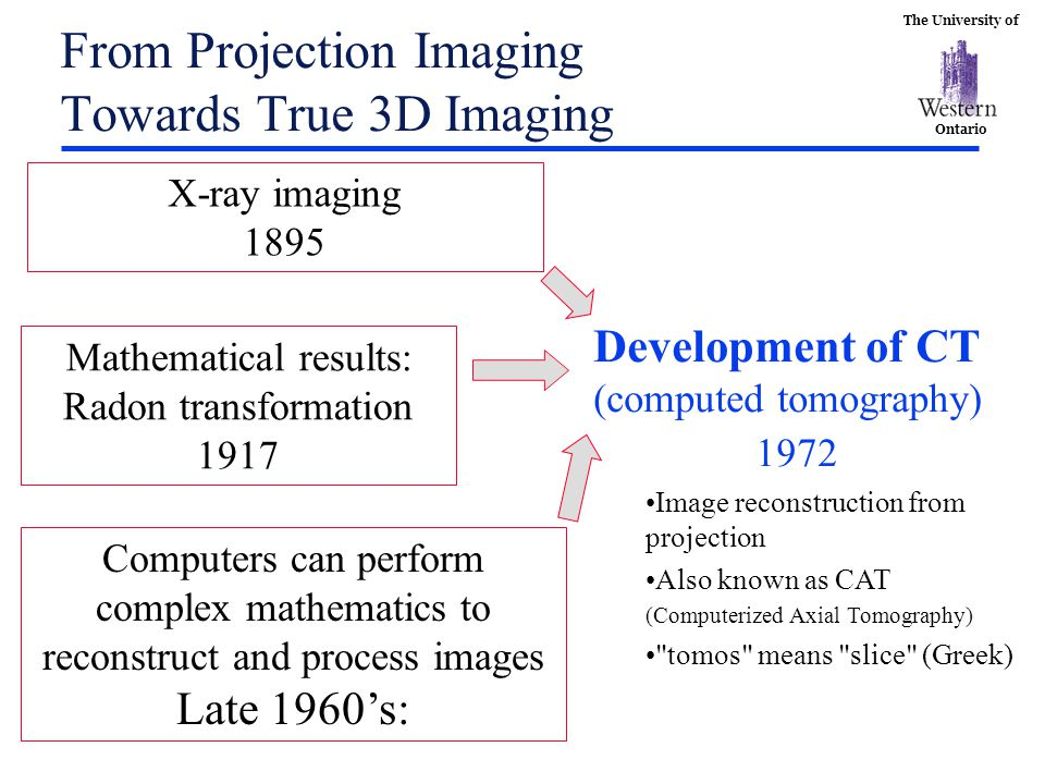 From Projection Imaging Towards True 3D Imaging