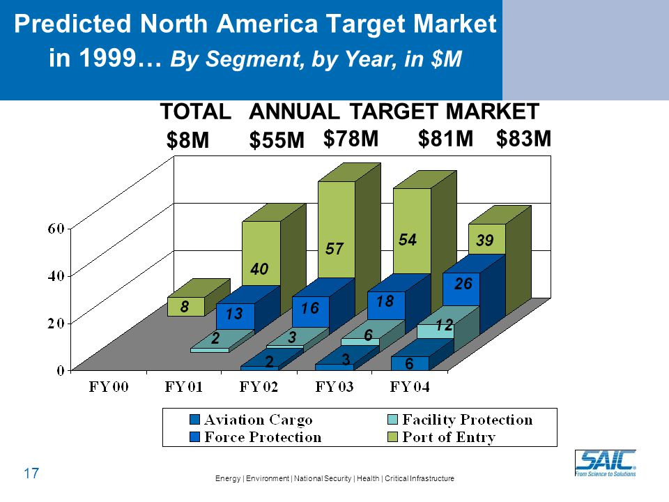 PREDICTED TARGET MARKET (1999) Investment will result in opportunity for expansion beyond USCS potential