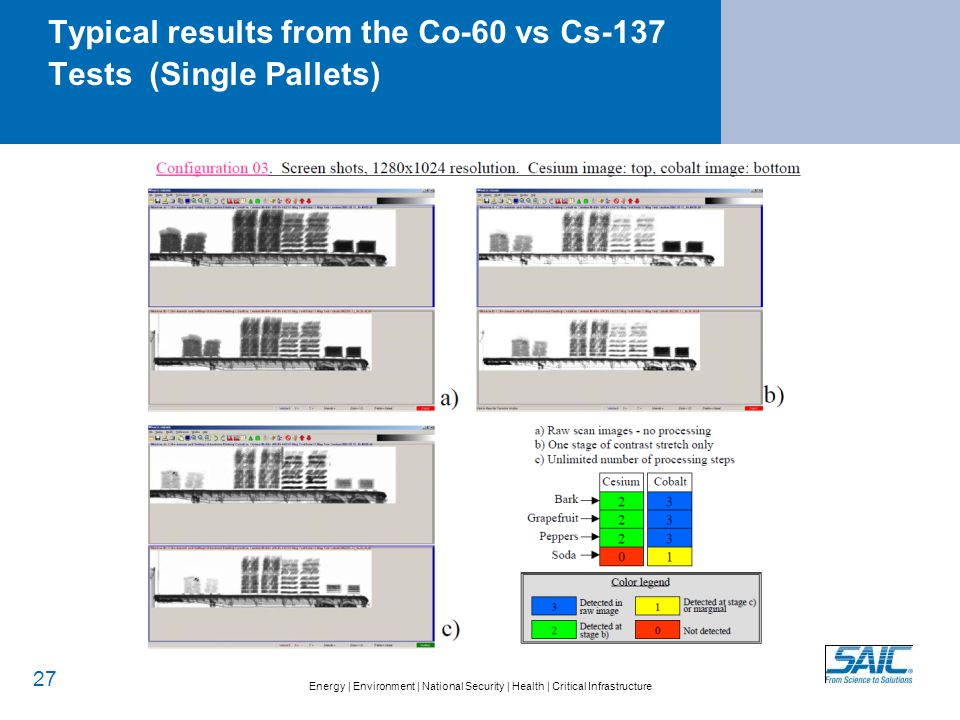Typical results from the Co-60 vs Cs-137 Tests (Double Pallets)