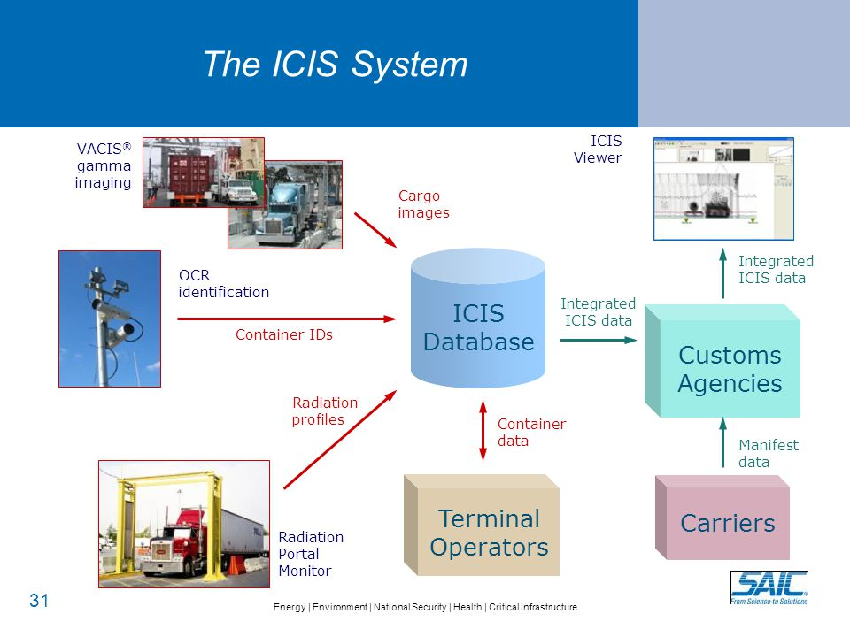 ICIS Viewer integrated data display