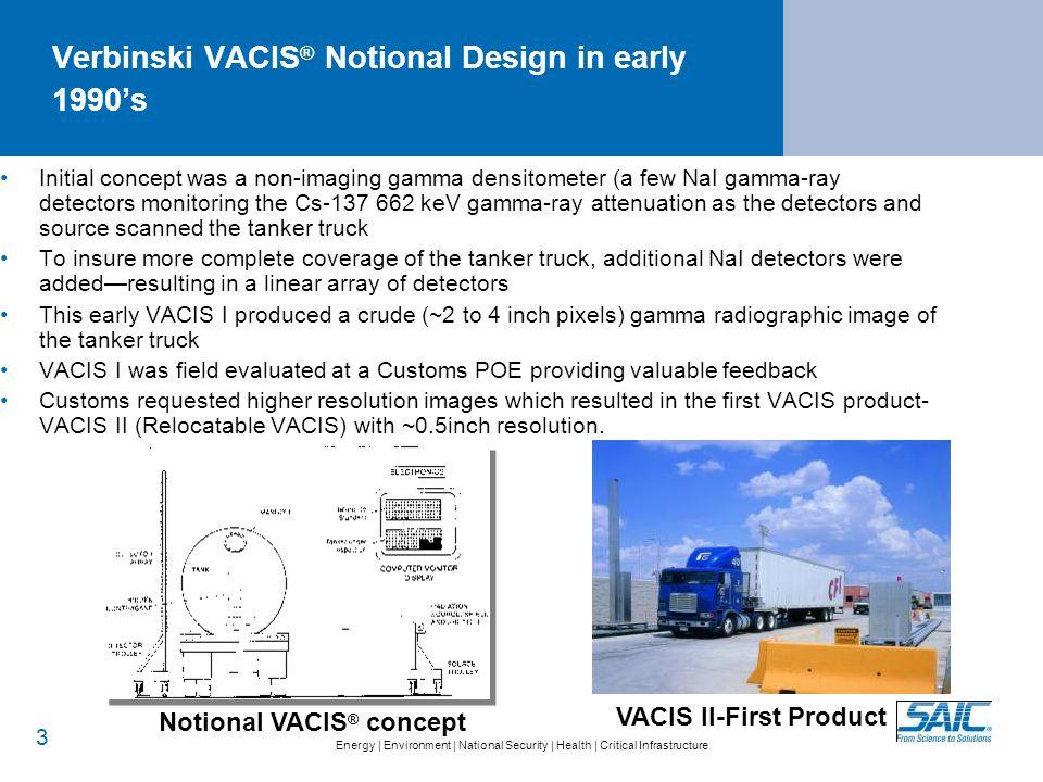 Operating Principle of VACIS® Gamma-Ray Imaging