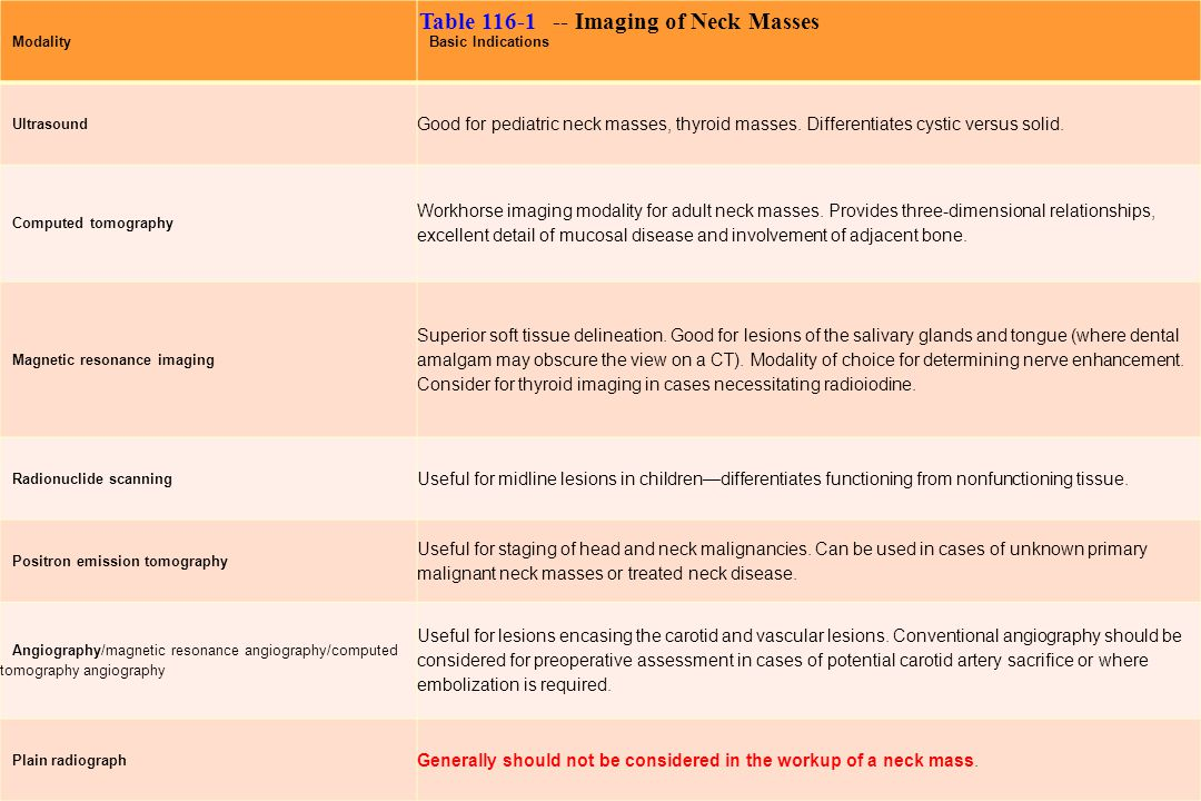 Table 116-1 -- Imaging of Neck Masses