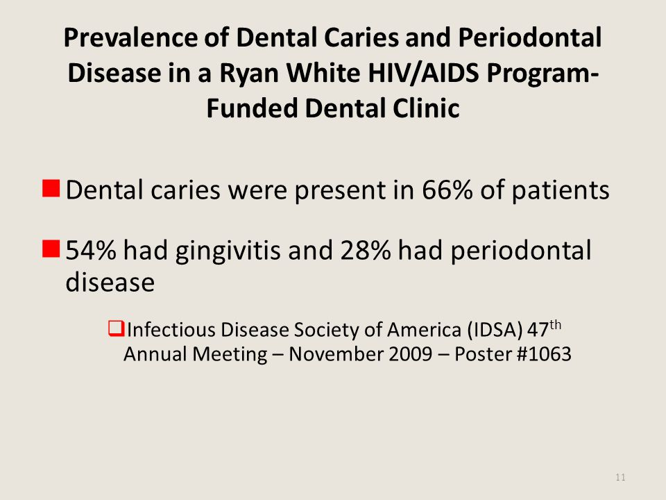 Dental caries were present in 66% of patients