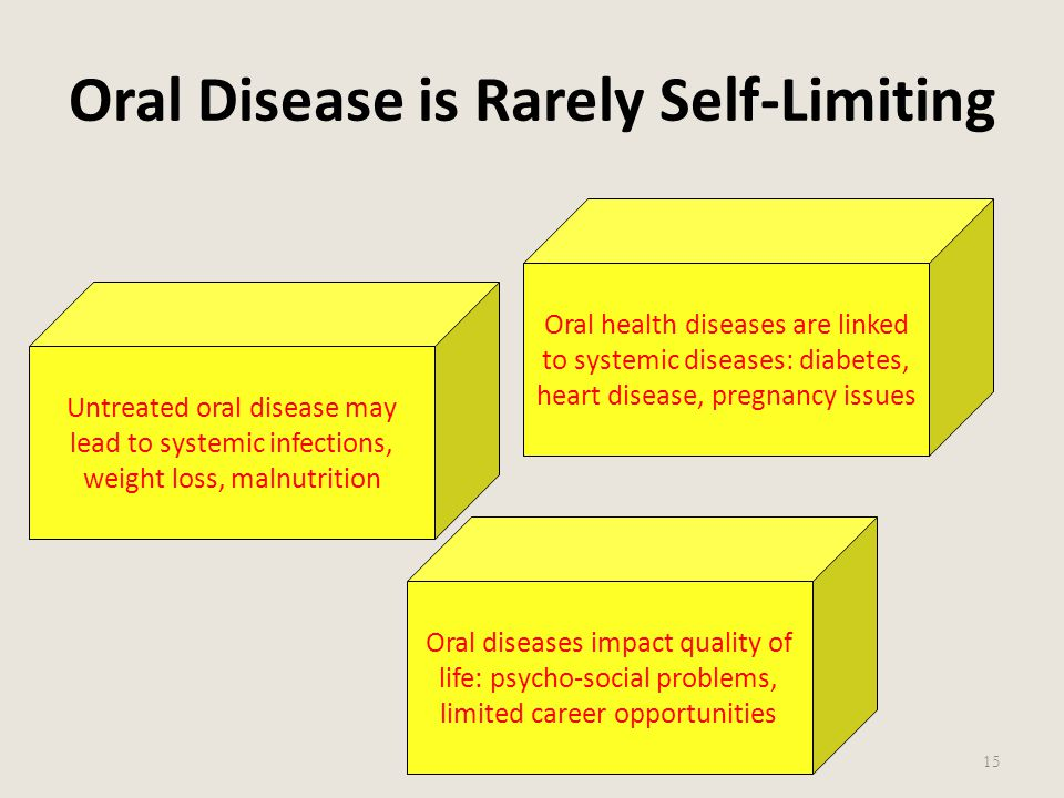 Oral Disease is Rarely Self-Limiting