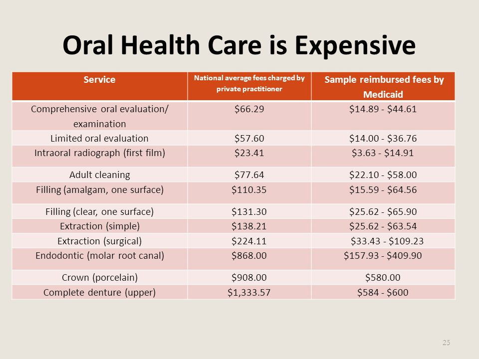 Oral Health Care is Expensive