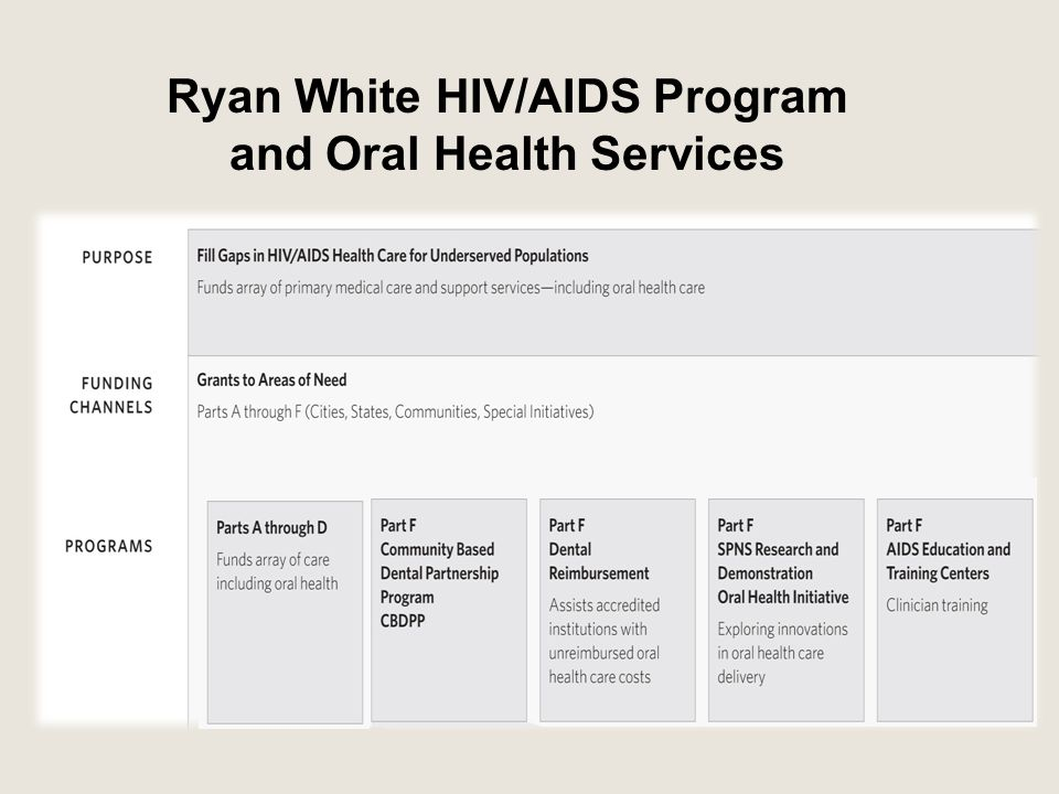 Ryan White HIV/AIDS Program and Oral Health Services