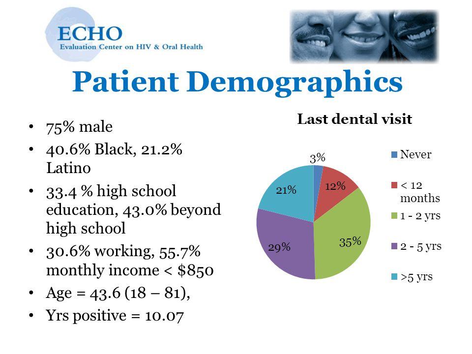 Patient Demographics 75% male 40.6% Black, 21.2% Latino