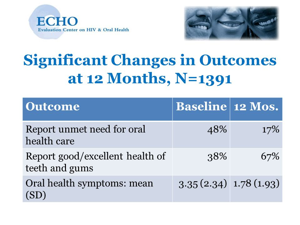 Significant Changes in Outcomes at 12 Months, N=1391