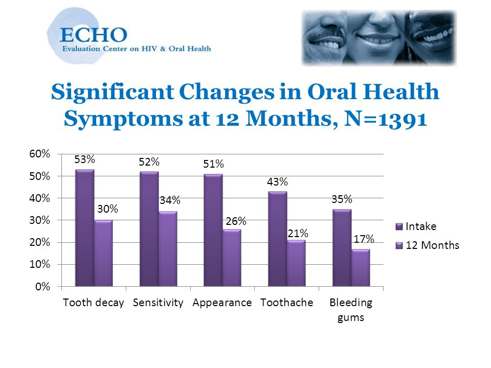 Significant Changes in Oral Health Symptoms at 12 Months, N=1391