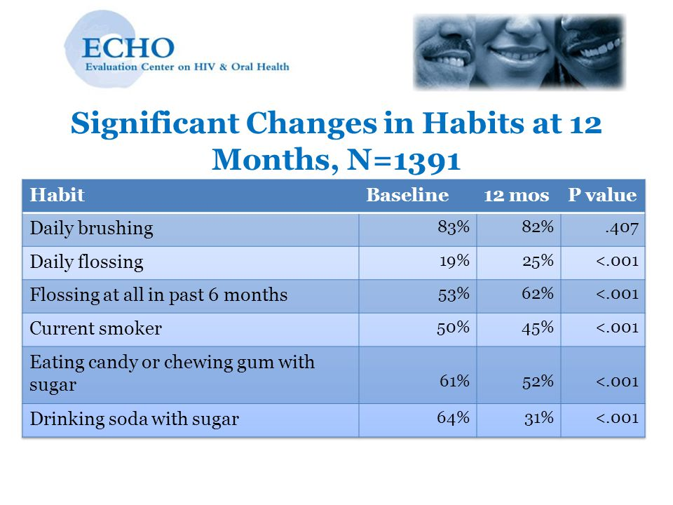Significant Changes in Habits at 12 Months, N=1391