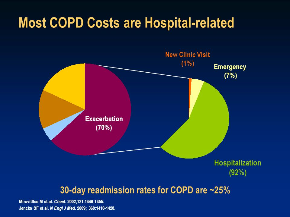 Most COPD Costs are Hospital-related