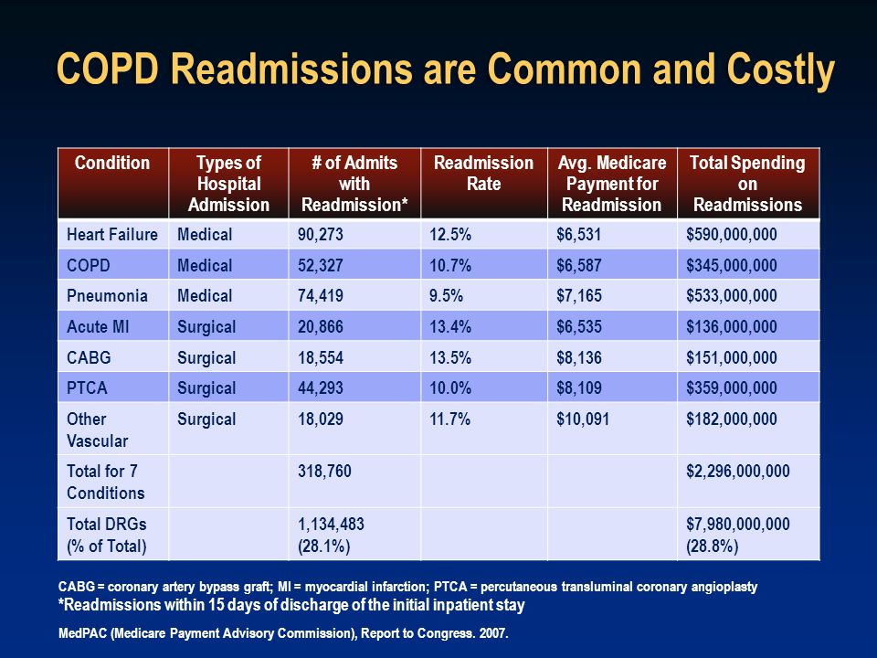 COPD Readmissions are Common and Costly
