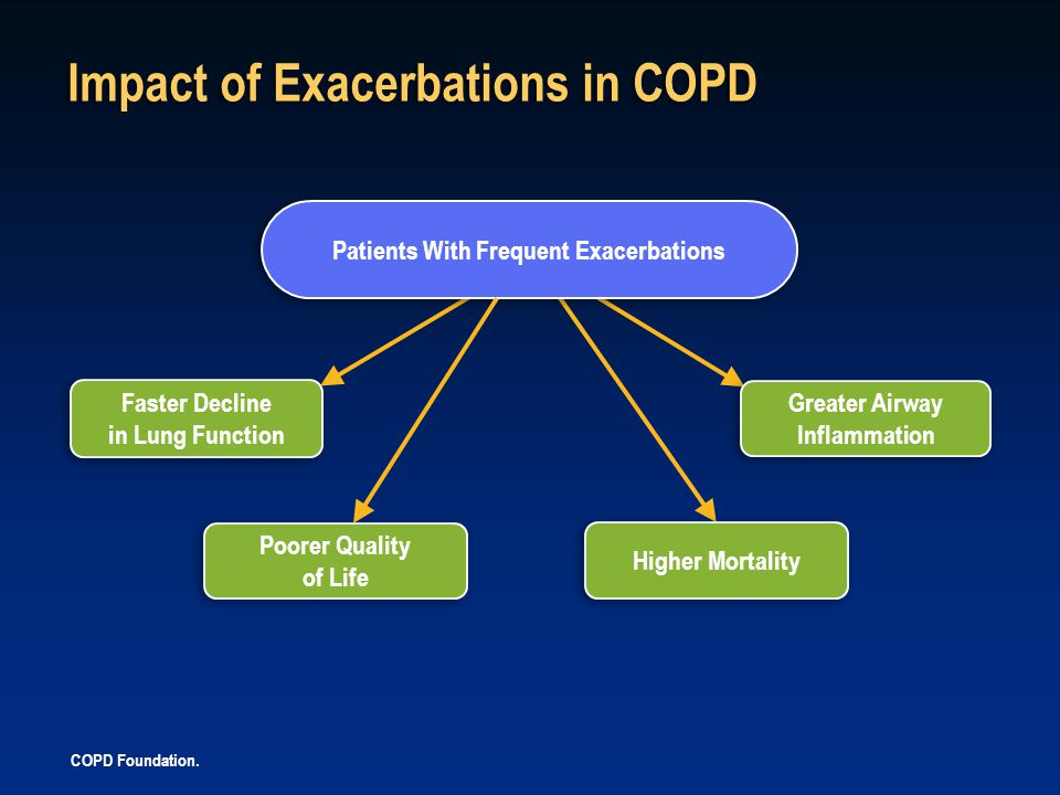 Impact of Exacerbations in COPD